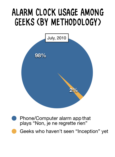 "Pie chart showing that after ""Inception"" premiered, all geeks switched to an alarm clock that plays the Judith Piaf song."