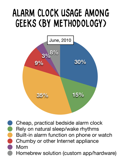 Pie chart, showing six different nerdy ways of waking up.